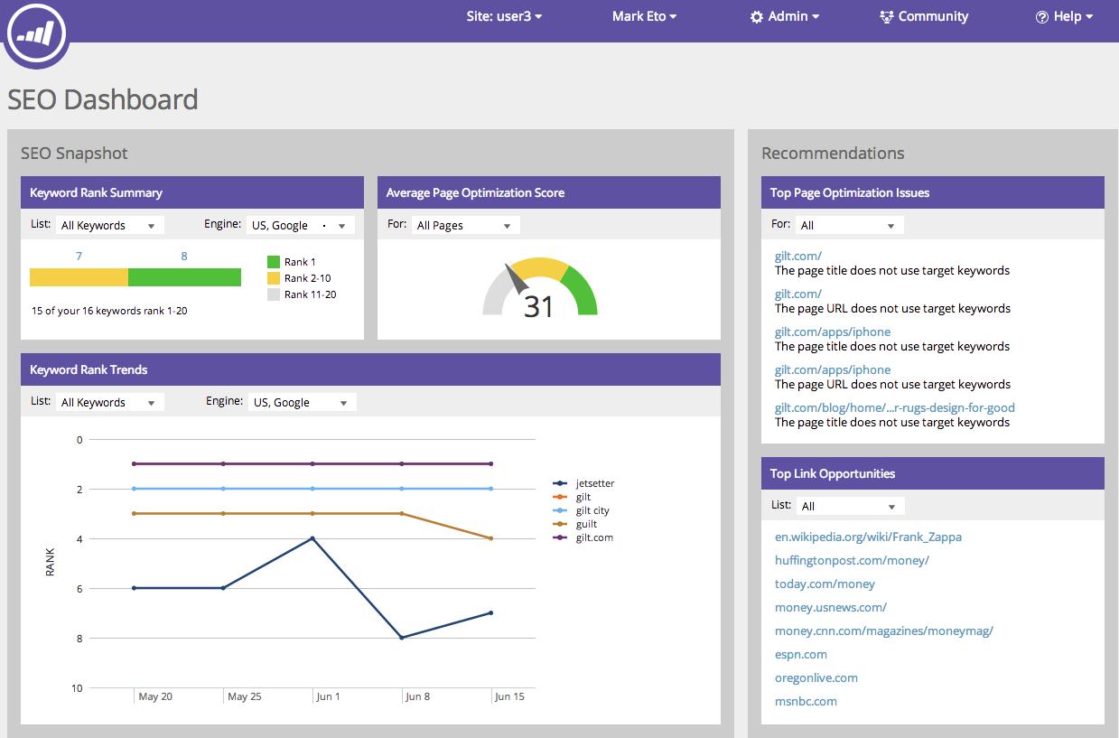 Screenshot of Marketo dashboard