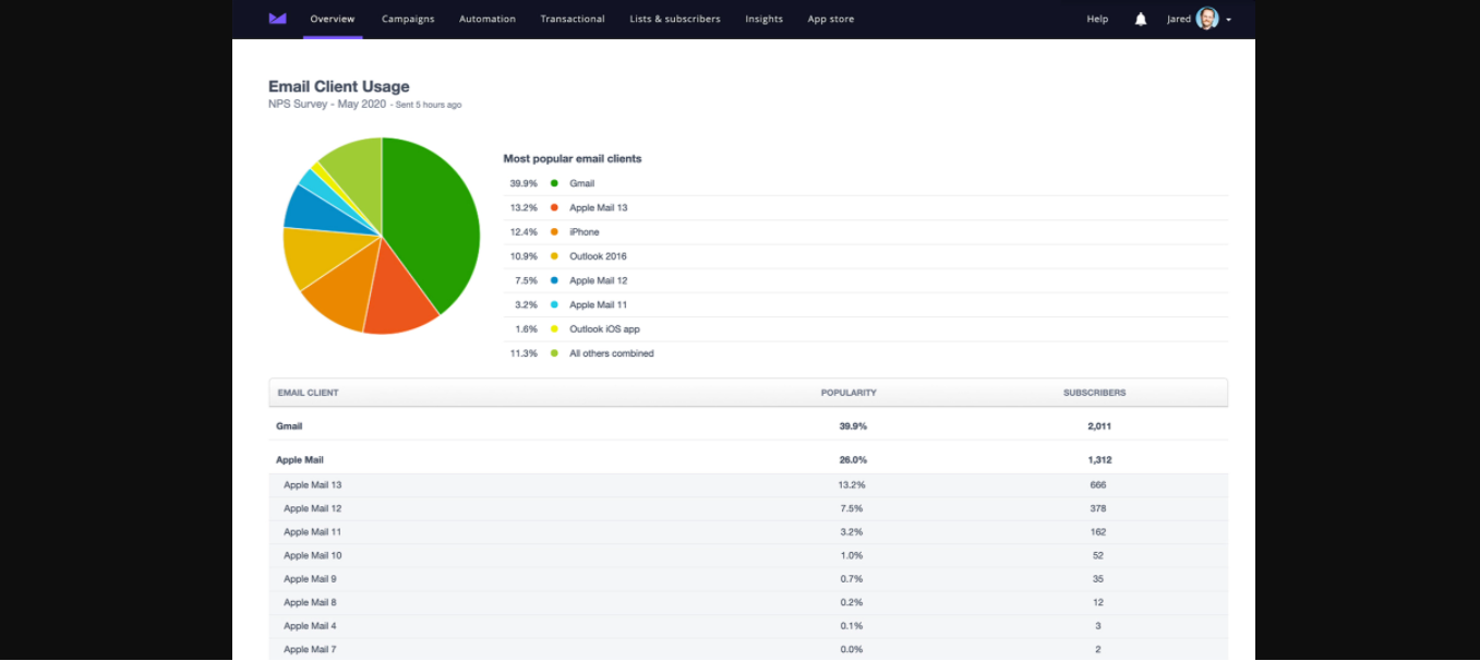 Screenshot of Campaign Monitor, an email automation software with the best reporting features