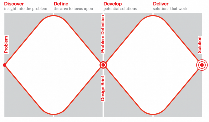 Image showing the Double Diamond, a technique usually used in the design process for creating problem-solving strategies and mapping out the customer journey.