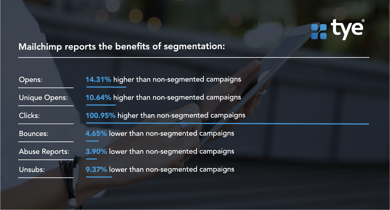 Comparing open and click rate of segmented vs non-segmented emails