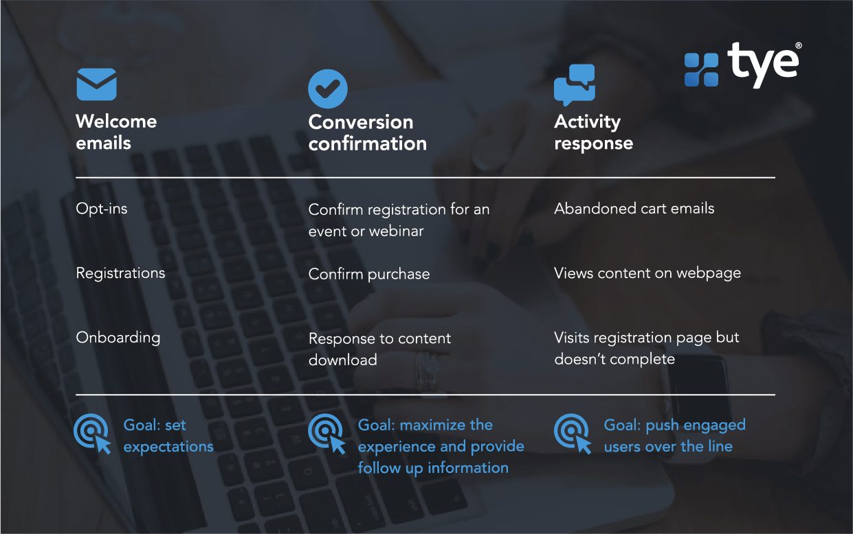 a graphic to explain 3 types of behavioral marketing emails: welcome emails, conversation confirmation, and activity response