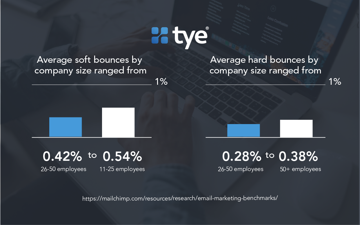 email bounce rate statistics