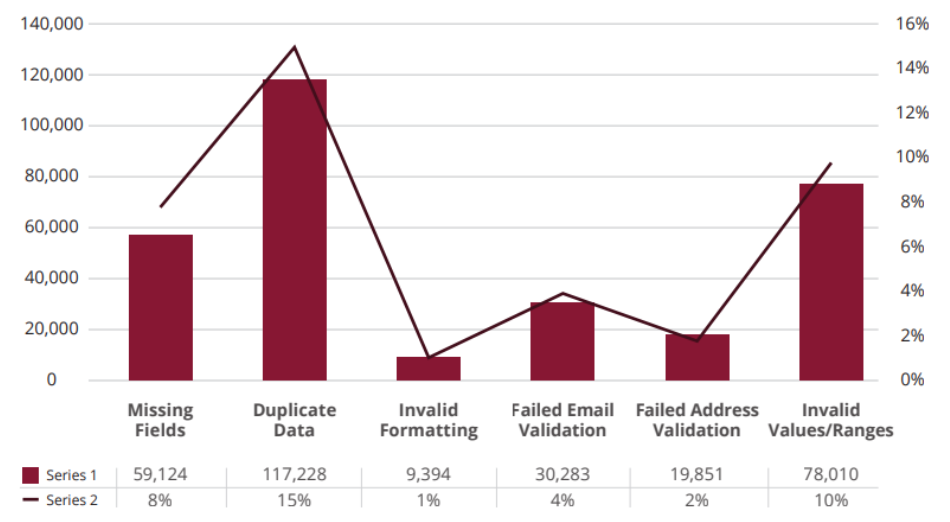 graph showing the types of poor data email databases can contain