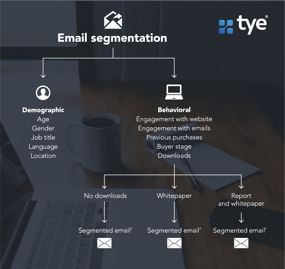 graphic that illustrates how email segmentation works with demographic and behavioral contact data