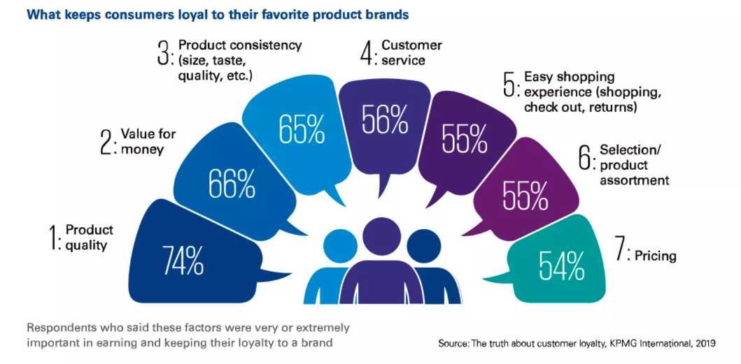 Graph by KPMG explaining what keeps customers loyal to brands
