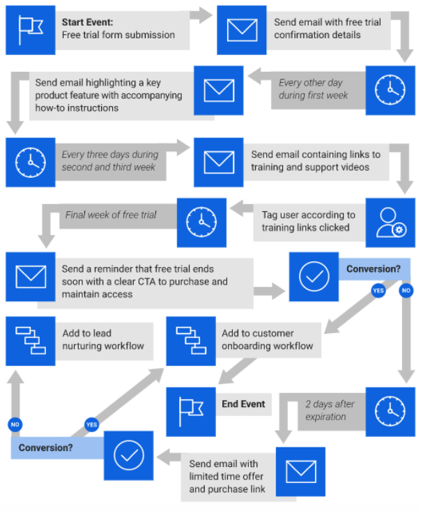 How to offer a free trial in an email automation workflow