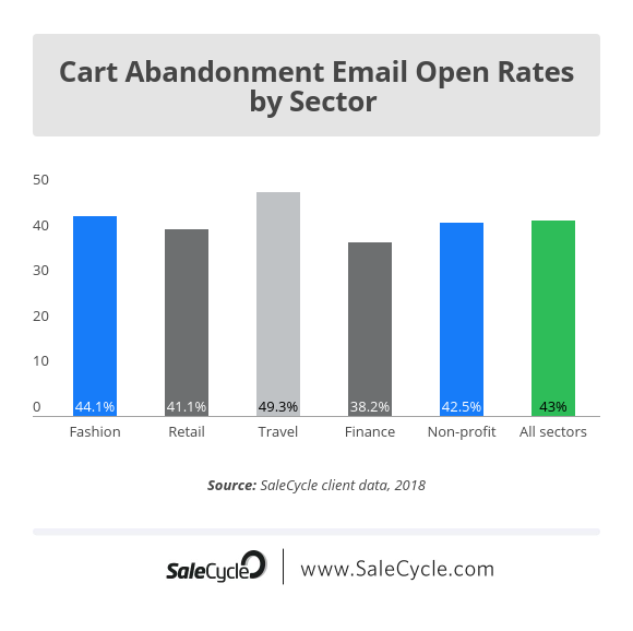 a graph that shows an average of 40% open rates for cart abandonment emails across various industries