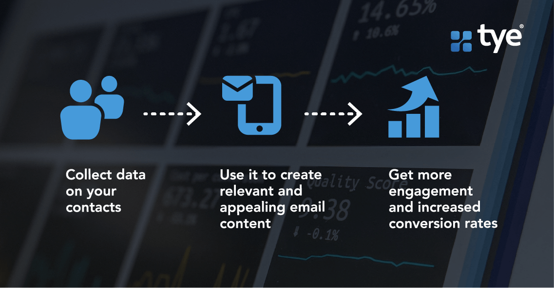 graphic explaining how data-driven email marketing works