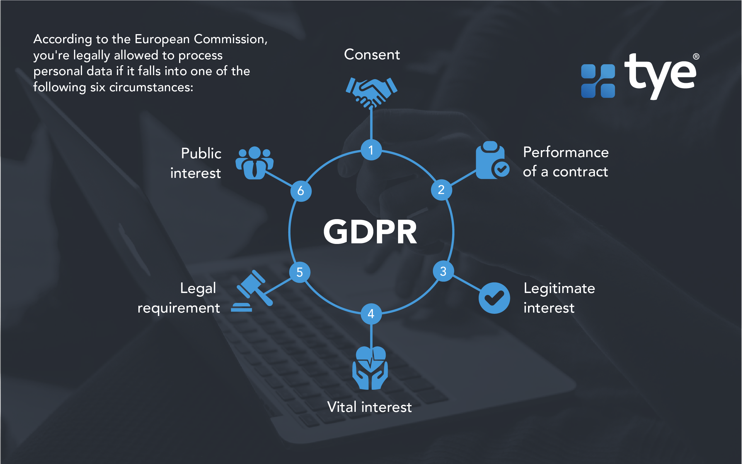Image showing when you're allowed to legally process personal data in accordance with GDPR