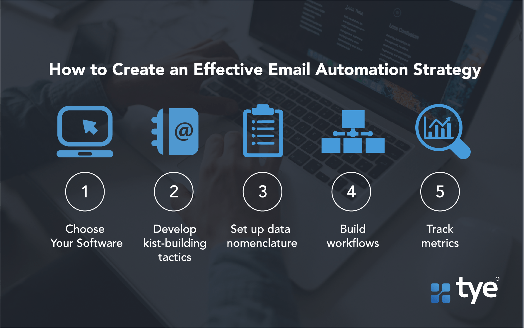 Graphic explaining How to create an effective email automation strategy