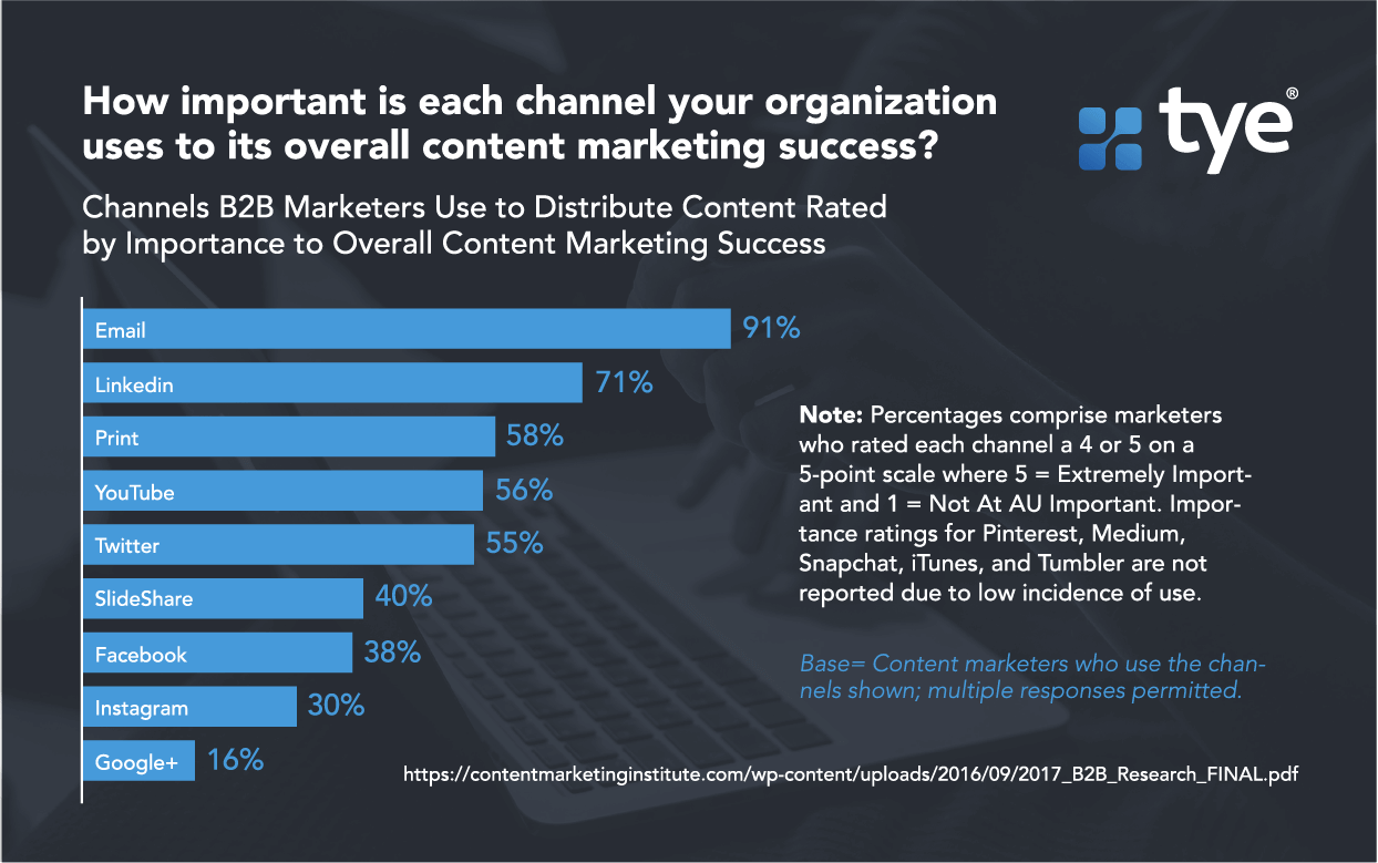 Channels used for B2B marketing rated by importance to overall content marketing success
