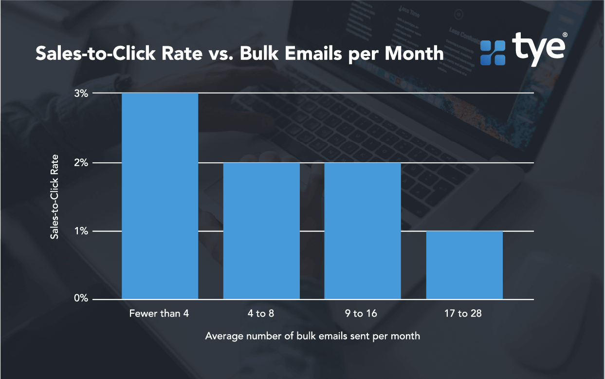 how to use bulk emails in B2b email marketing