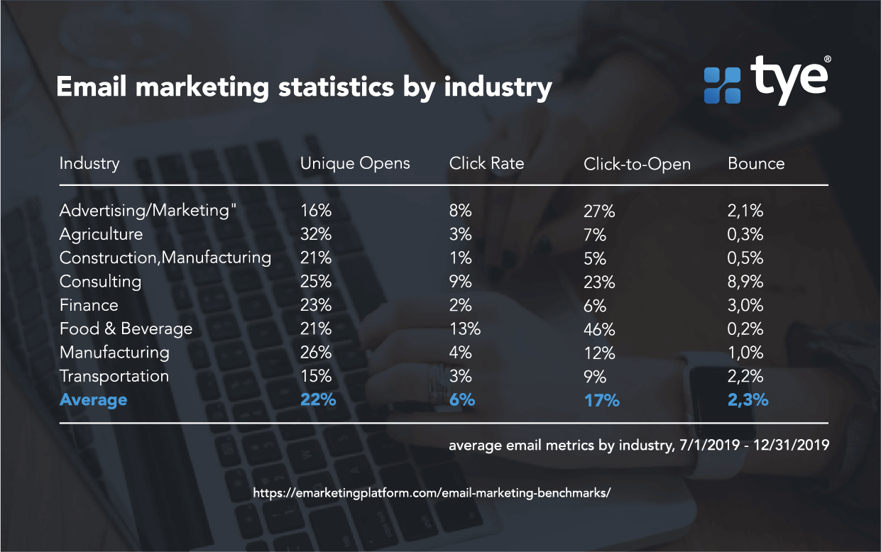 Email marketing statistics by industry