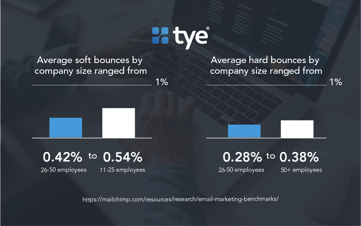 graph showing average bounce rates by company size