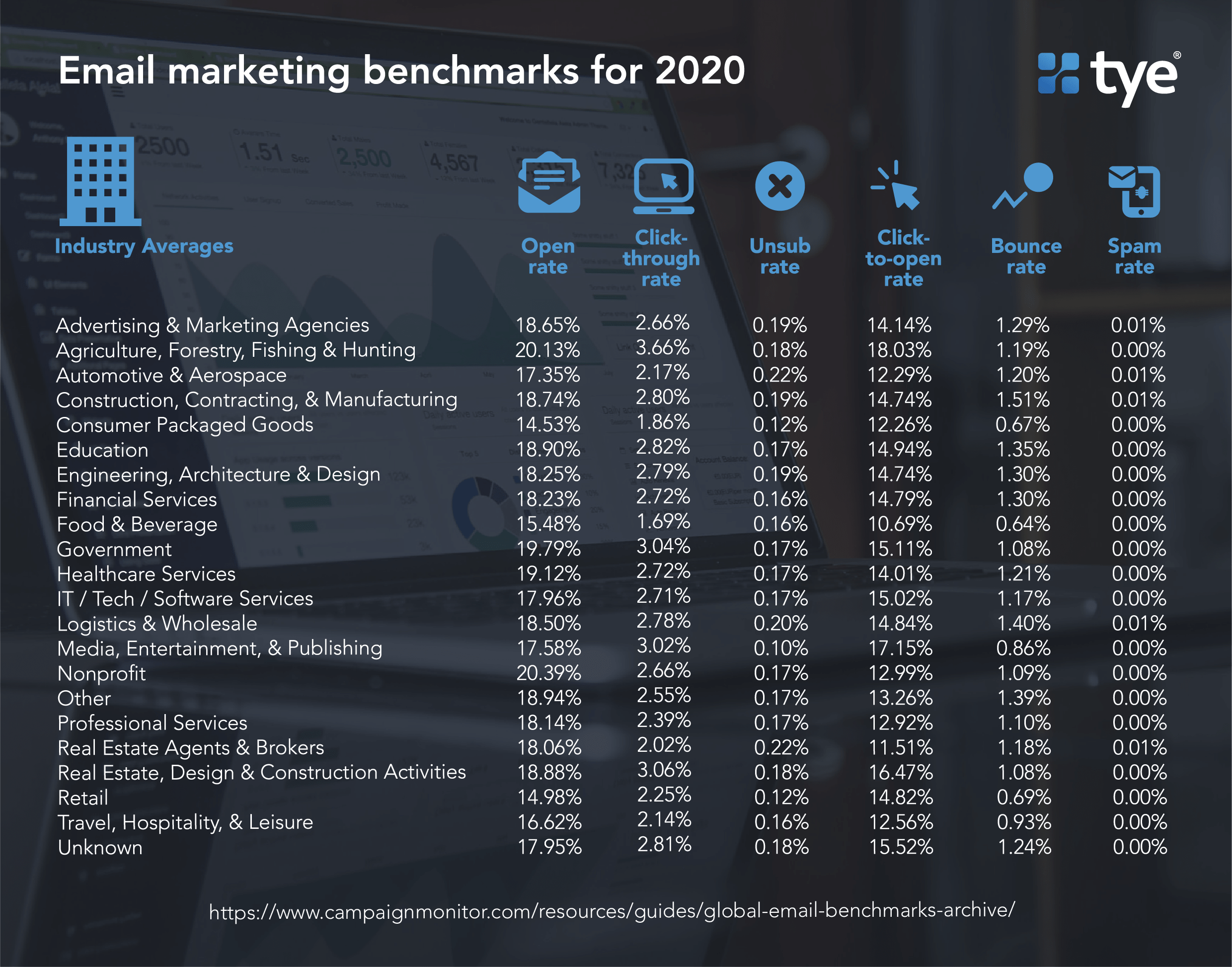 email marketing benchmarks 2020