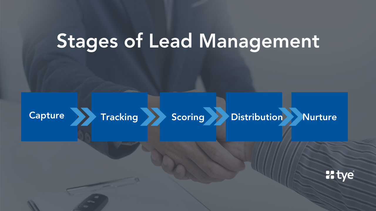 [lead management flow chart. Comprising the lead capture, tracking, scoring, distribution, and nurturing stages