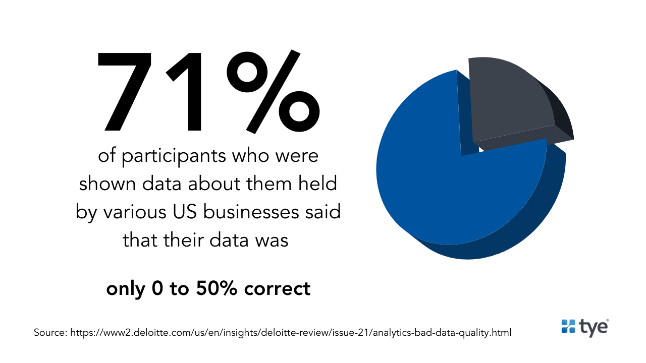 71% of data subjects say data is bad, need for data quality tools
