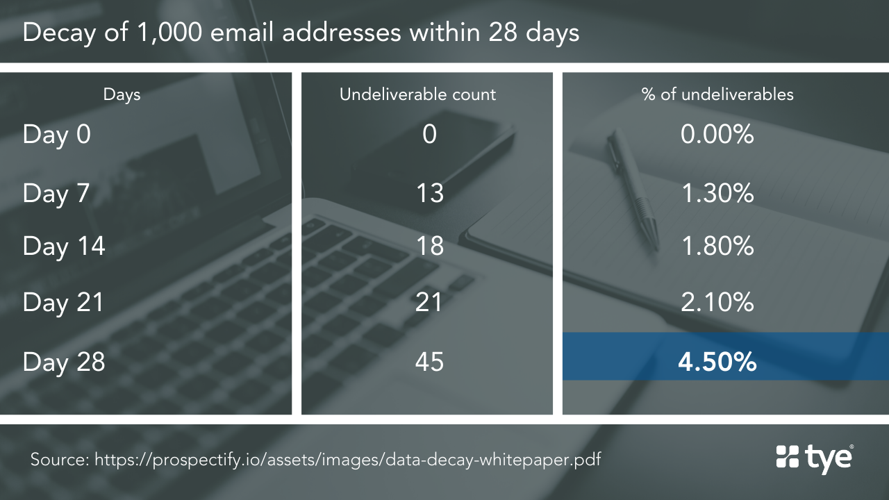 table showing the rate of decay of a new email list. Cleaning data is an important part of email list management