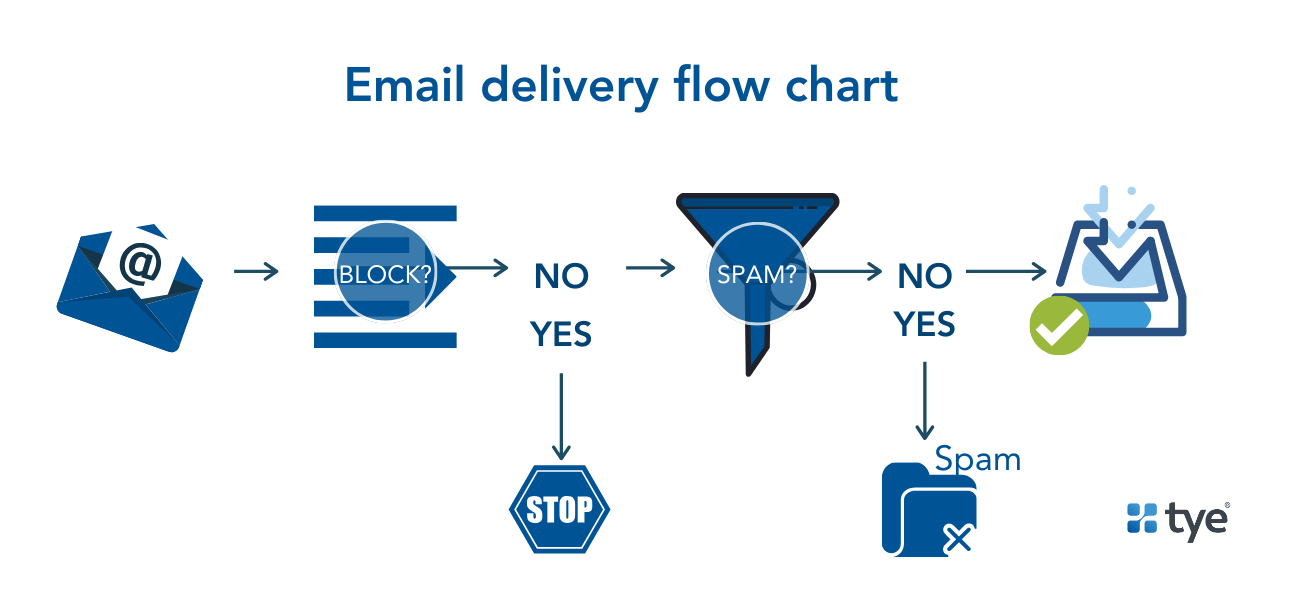 email deliverability flow chart for email list management