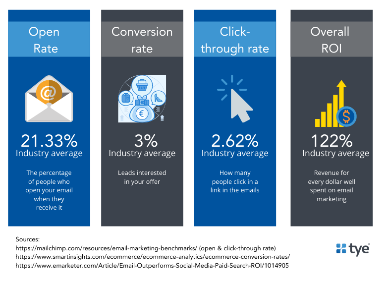 industry averages for different email marketing metrics: delivery, open, click and conversion rate industry averages