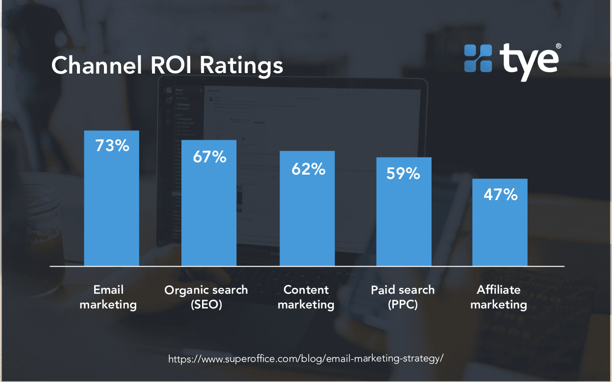 channel ROI ratings for managing sales leads