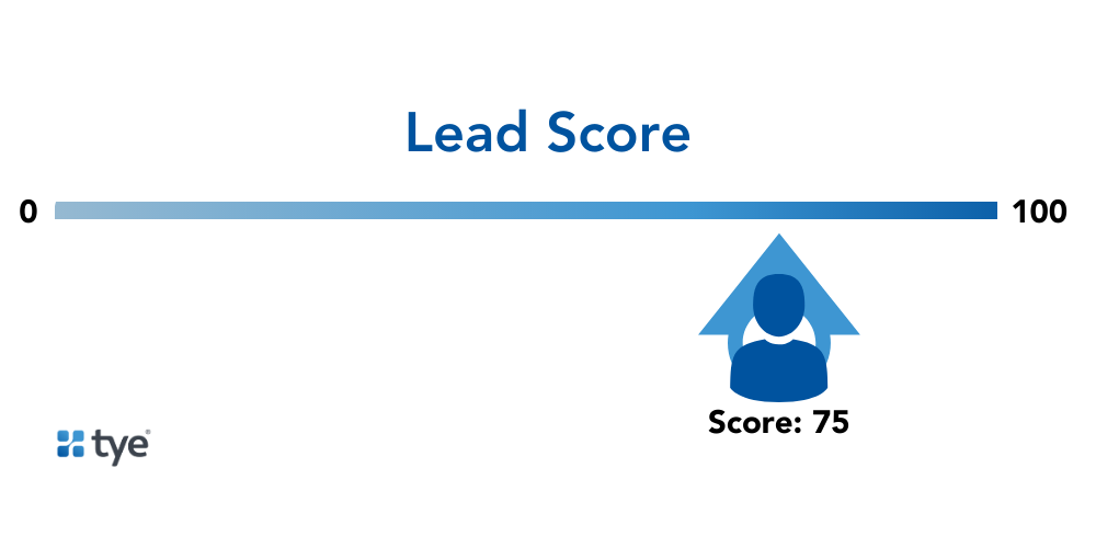 a lead with a lead score of 75 on the lead scoring meter. This lead might be ready for the sales team.