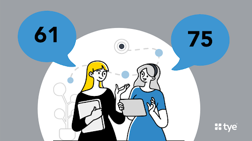 customer avatars with different lead scores. Lead scoring helps to manage leads in your email list