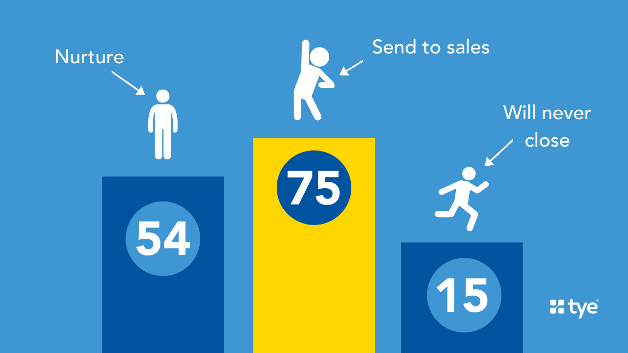 different leads with different lead scores in a bar chart. Effective email list management involves a smart lead scoring model