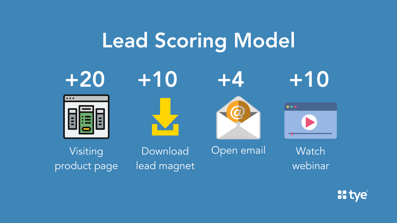 lead scoring model for effective email list management