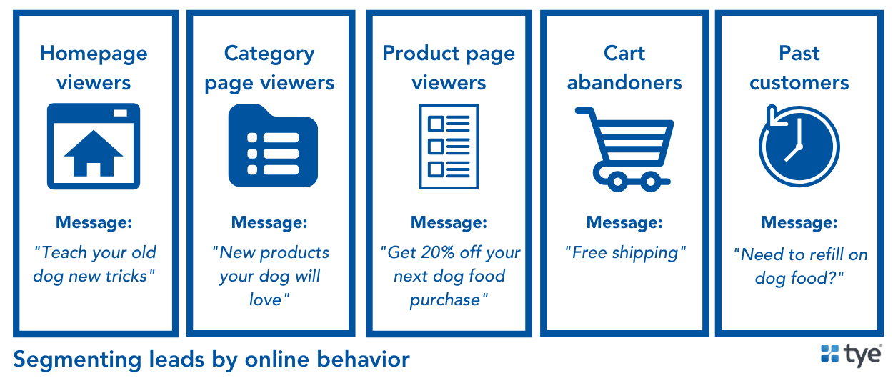 different lead segments based on their online and purchase behaviors. Lead segmentation is an important part of email list management